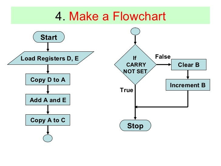 8085 Microprocessor Programs With Flowchart Download
