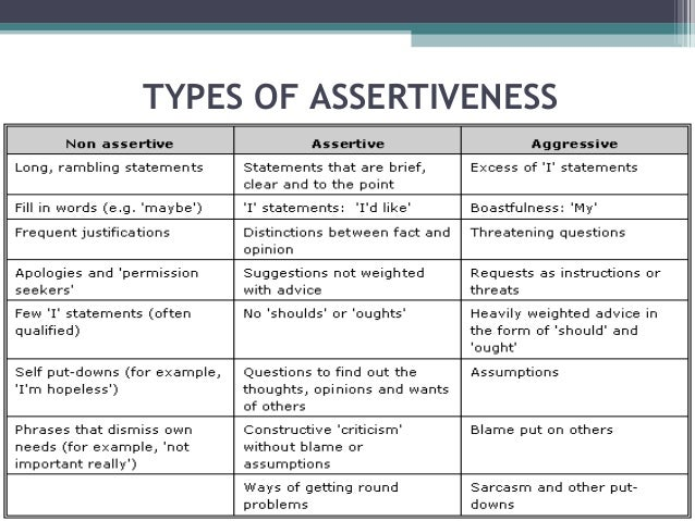 Assertive behaviour examples