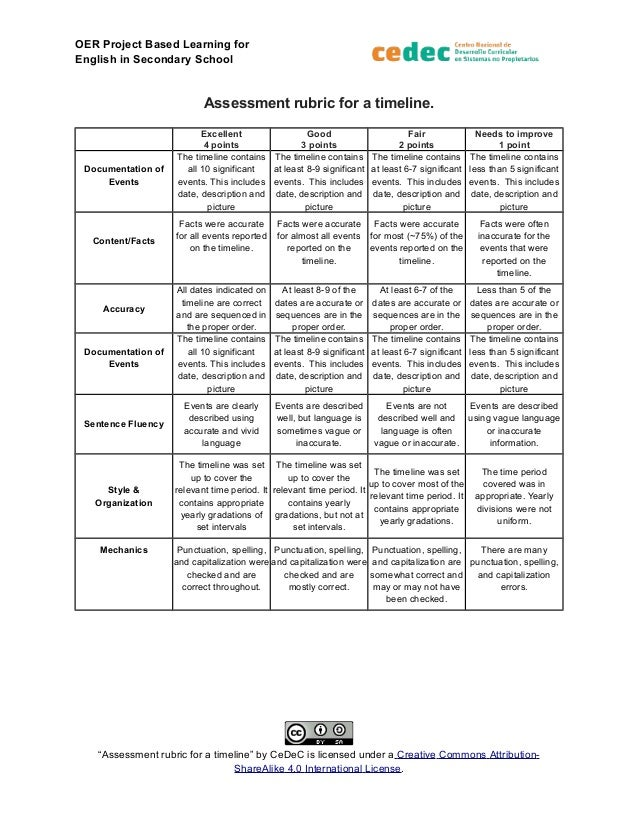 assesment rubric for a timeline