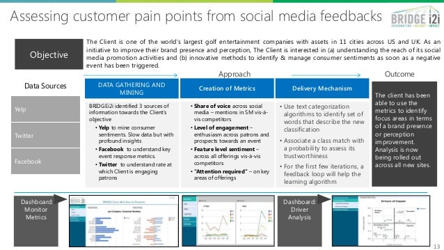 Assessing customer pain points from social media feedbacks 1313 BRIDGEi2i identified 3 sources of information towards the ...