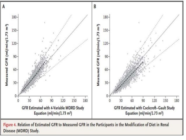 Glomerular Filtration Rate (GFR) Estimate by MDRD 4 ...