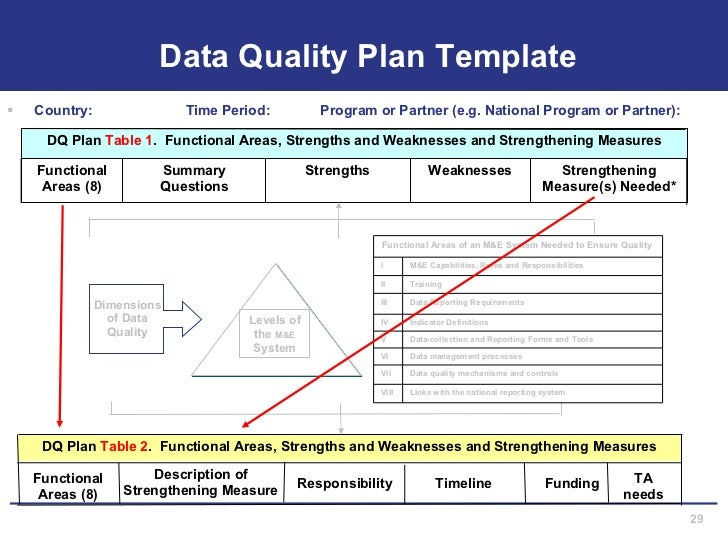 Assessing M&E Systems For Data Quality