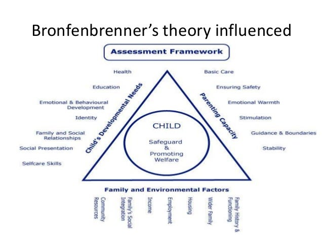 bronfenbrenner ecological theory and juno movie Bronfenbrenner's ecological systems theory: the theory revolves around child development in the conditions of system of relationships it defines various layers of complex environment where.