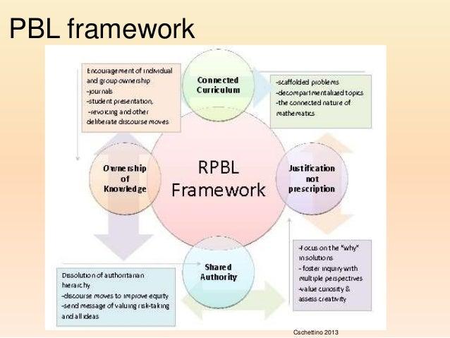 Assessing Problem Based Learning