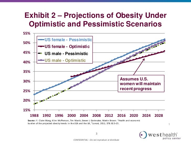 obesity and government intervention The obesity epidemic is growing and becoming ever more costly in the combating obesity as a market failure social activism and government intervention.