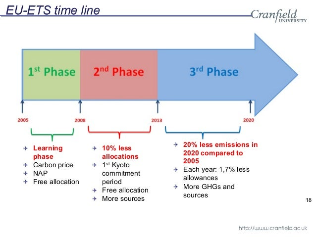Eu emissions trading system phase 3