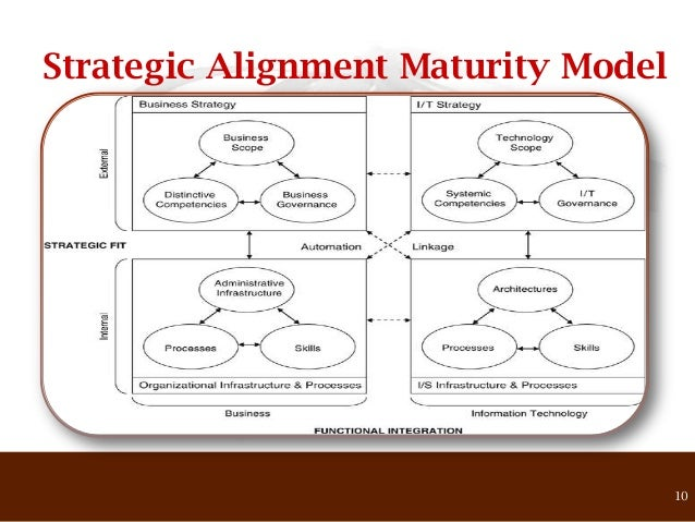 the 5 level strategic alignment maturity model This presentation details the henderson and venkataraman strategic alignment model  strategic alignment model it strategy  alignment maturity model.
