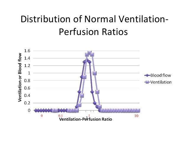Ventilation Perfusion Ratio : Assessing the need for mechanical ventilation
