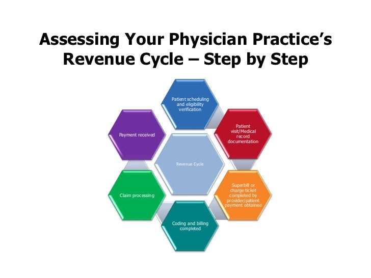 Assessing Your Physician Practice's Revenue Cycle – Step by Step<br />