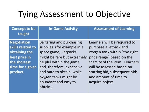 Tying Assessment to Objective Concept to be           In-Game Activity           Assessment of Learning    taughtNegotiati...