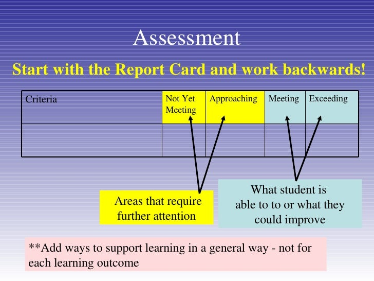 Assessment Start with the Report Card and work   backwards! What student is  able to to or what they could improve Areas t...