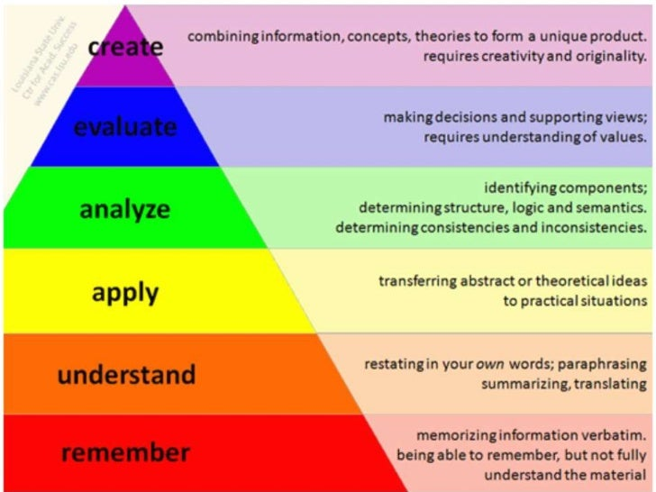 BLOOMS TAXONOMY LEVELS EBOOK DOWNLOAD