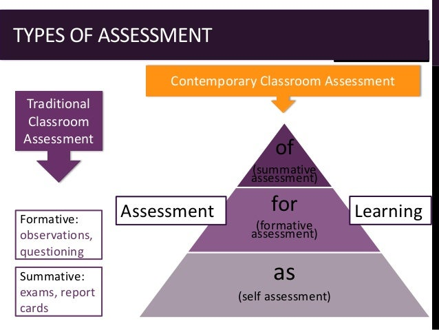 assessment for learning assignment Furthermore, in terms of learning resources, although there is a 'wealth of material available to students wishing to prepare for their assessment tasks' there is, according to gillett and hammond (2009, p 122), a 'mismatch' between the guidance which focuses on traditional assignment types and the wide range of assignment types that .
