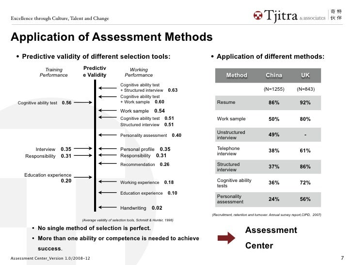 assess the changing methods and contributions There have been four main methods used over the past 50 yrs to assess the  of  many dietary assessment methods – that an individual will change his or her food   to cross-check the information, and to probe for factors that contribute to the.