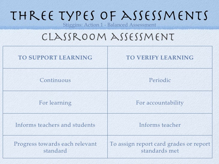 Types Of Assessments  National Center On Response To