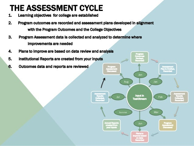 THE ASSESSMENT CYCLE1.   Learning objectives for college are established2.   Program outcomes are recorded and assessment ...