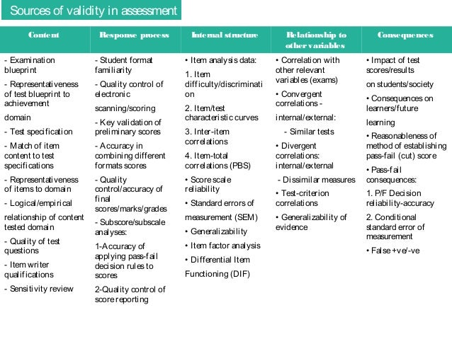 Validity and reliability in assessment downing 2003 cook s 2007 11 malvernweather Choice Image