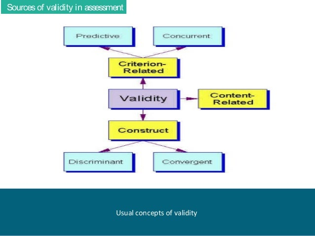 validity and reliability of assessment in medical education Uate medical education (acgme)  reliability and validity testing of an evidence-  (construct validity, interrater reliability, criterion validity) were.