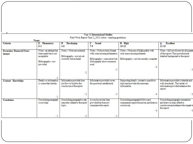 rubric maker template - assessment for learning with rubrics
