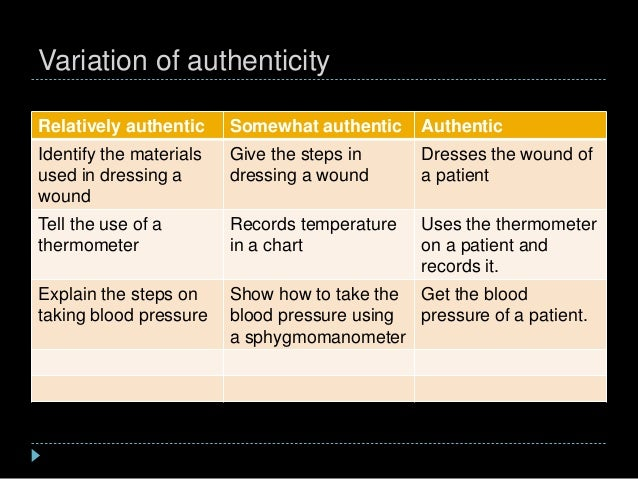 Variation of authenticity Relatively authentic Somewhat authentic Authentic Identify the materials used in dressing a woun...