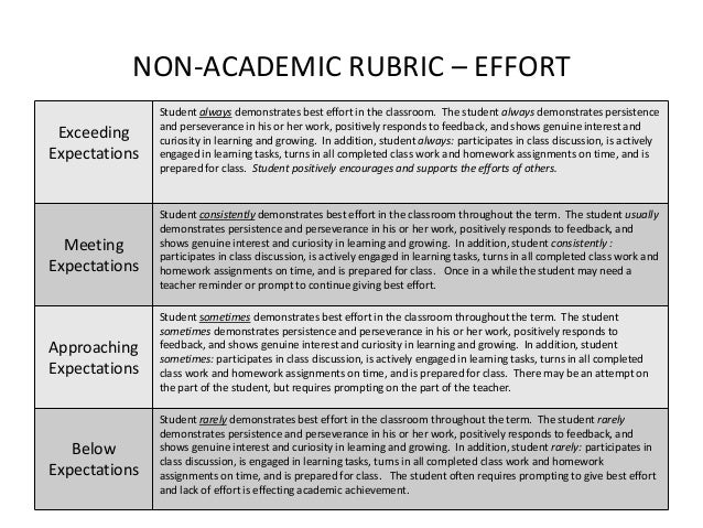 cass coursework thesis marking rubric