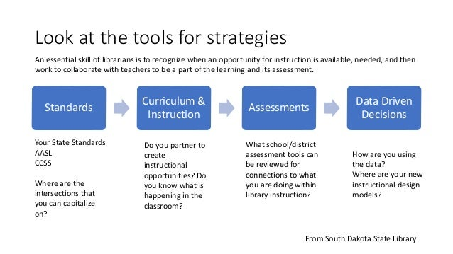 Look at the tools for strategies Standards Curriculum & Instruction Assessments Data Driven Decisions What school/district...