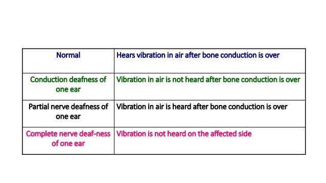 Assessment of hearing (with self assessment questions).