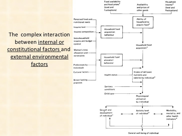 The  complex interaction between  internal or constitutional factors  and  external environmental factors