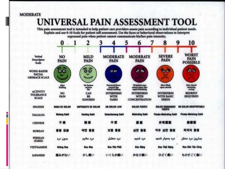 Assessment of pain for Pain management templates