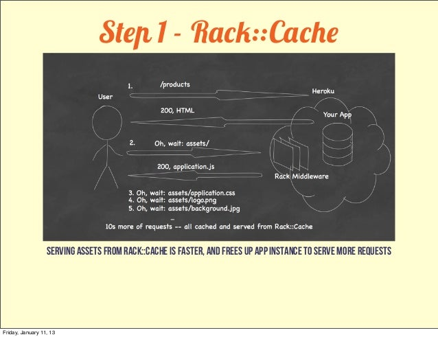 Step 1 - Rack::Cache                  Serving assets from rack::cache is faster, and frees up app instance to serve more r...