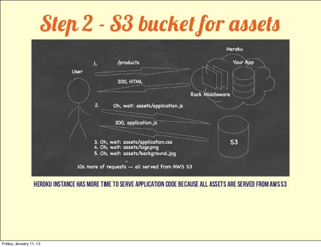 Step 2 - S3 bucket for assets                  heroku instance has more time to serve application code because all assets ...