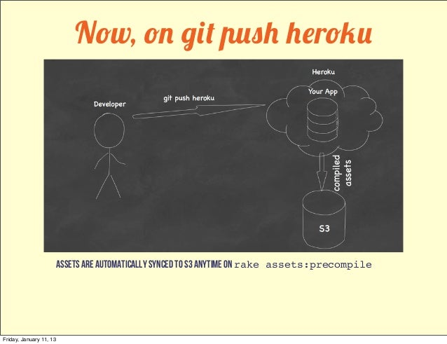 Now, on git push heroku                         assets are automatically synced to s3 anytime ON rake assets:precompileFri...