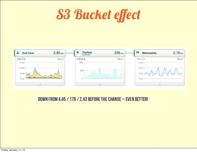 S3 Bucket effect                         down from 4.45 / 179 / 2.43 before the change -- even better!Friday, January 11, 13