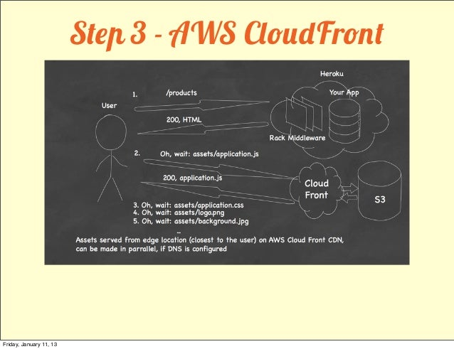 Step 3 - AWS CloudFrontFriday, January 11, 13
