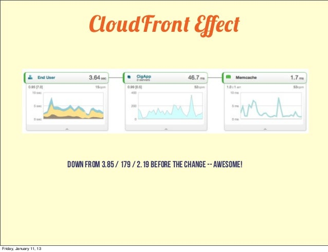 CloudFront Effect                         down from 3.85 / 179 / 2.19 before the change -- Awesome!Friday, January 11, 13