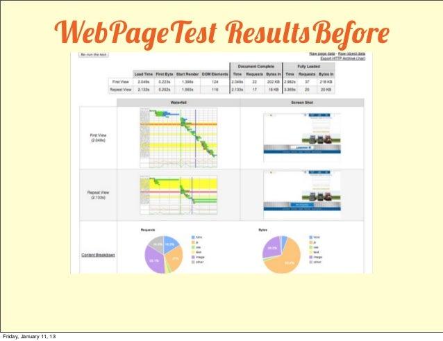 WebPageTest ResultsBeforeFriday, January 11, 13