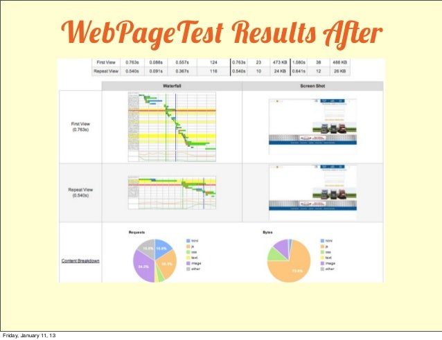 WebPageTest Results AfterFriday, January 11, 13
