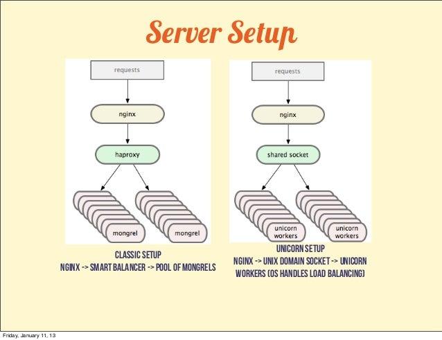 Server Setup                                                                                    Unicorn setup             ...