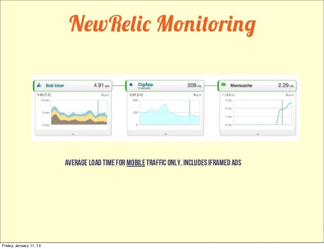 NewRelic Monitoring                         average load time for mobile traffic only, includes iframed adsFriday, January...