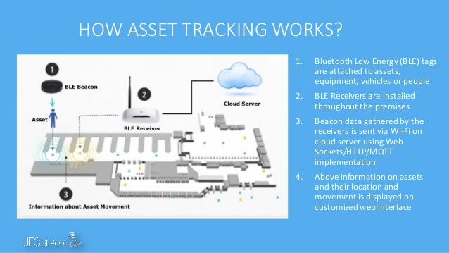 RTLS and Asset Tracking with BLE Beacons