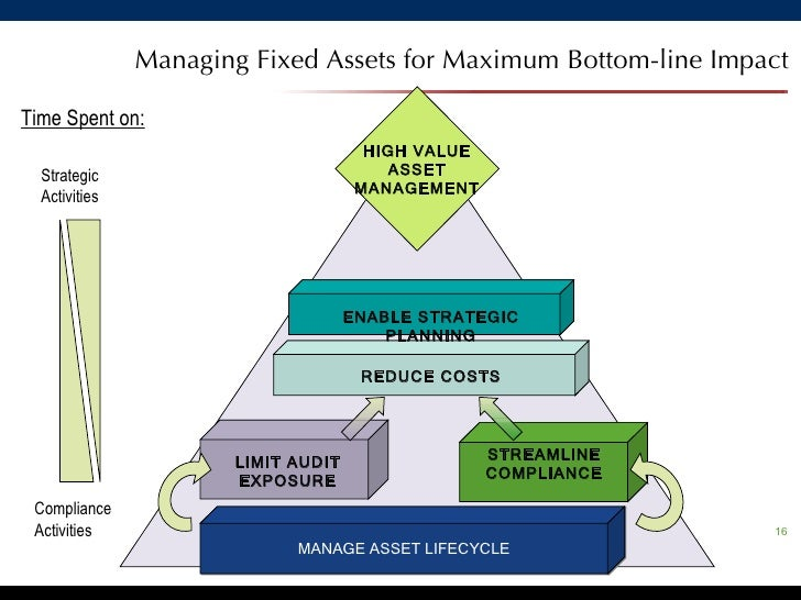 Asset management presentation ppt
