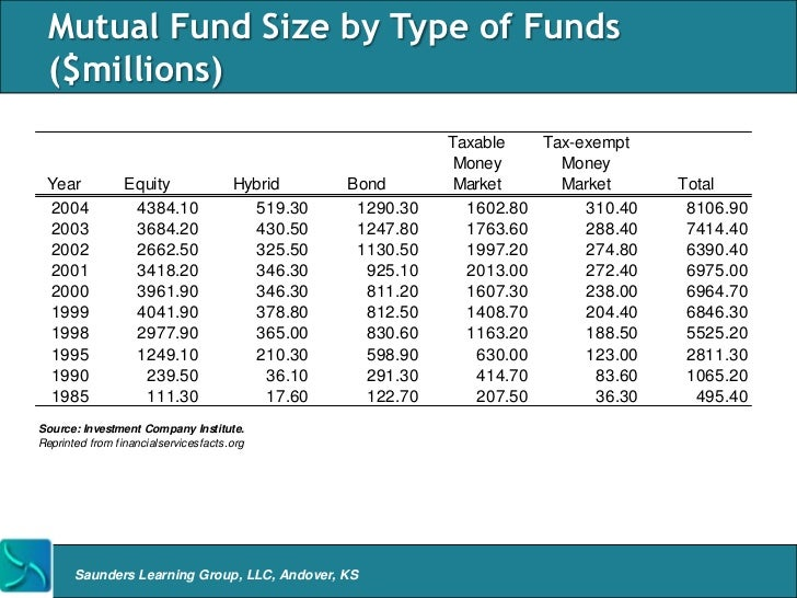 Asset Mgmt Mutual Funds