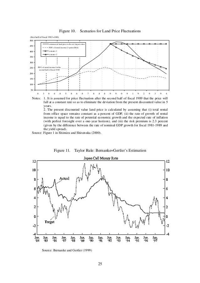asset price bubble in japan in Imes discussion paper series institute for monetary and economic studies bank of japan cpo box 203 tokyo ii japan's asset price bubble since the late 1980s in this section i summarize the characteristics of asset price bubbles in the late 1980s.
