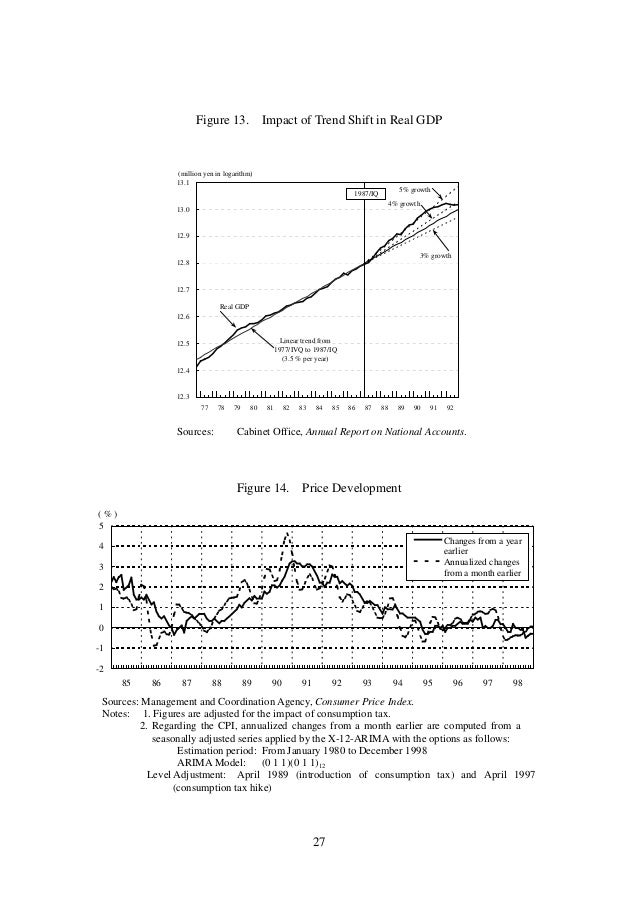 japanese asset price bubble Japanese asset prices by employing a flexible empirical method which allows us to decompose asset prices  a bubble represents a deviation of the asset price in the .