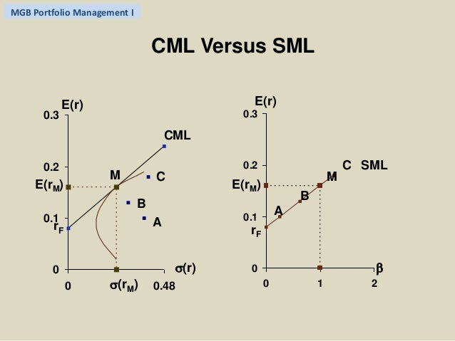 similarities between sml and cml The capital market line (cml) there are two components needed to generate a capm, cml and the sml the capital market line conveys the return of an investor for a.