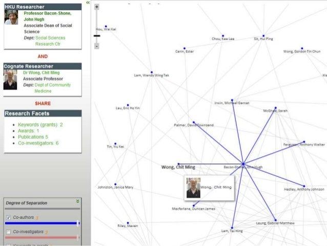 Dspace  Dspace-CRIS  关系表: 最高层级的对象及属性  • 论文标题  • 出版日期等论文  • 姓名  • 院系等学者  • 领导层  • 下属部门等机构  • 用户界面: 信息汇集,整体呈现  • 合作开发: CINE...