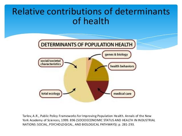 Relative contributions of determinants of health Tarlov, A.R., Public Policy Frameworks for Improving Population Health. A...