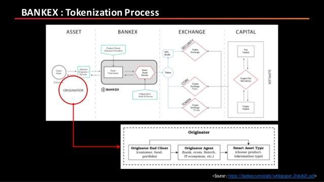 BANKEX description