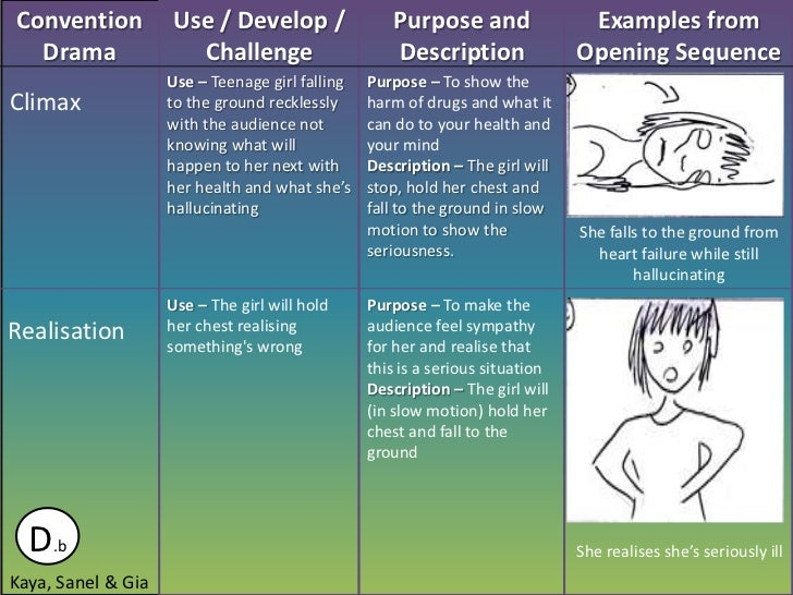 Convention          Use / Develop /                 Purpose and                 Examples from  Drama               Challen...
