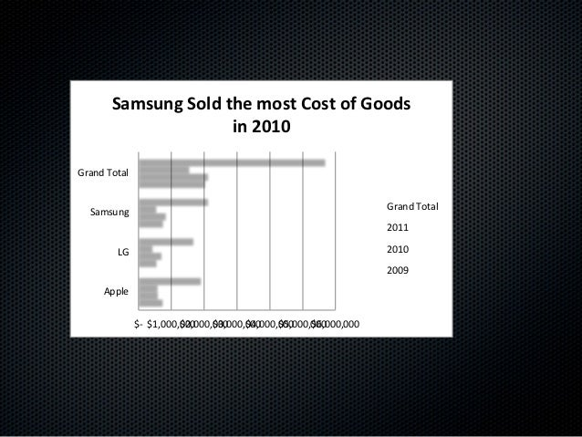 Samsung(Sold(the(most(Cost(of(Goods(                     in(2010(Grand!Total!                                             ...